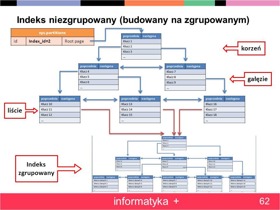 Indeks niezgrupowany (budowany na zgrupowanym) 62 informatyka + sys.partitions idIndex_id=2Root page korzeń gałęzie liście Indeks zgrupowany