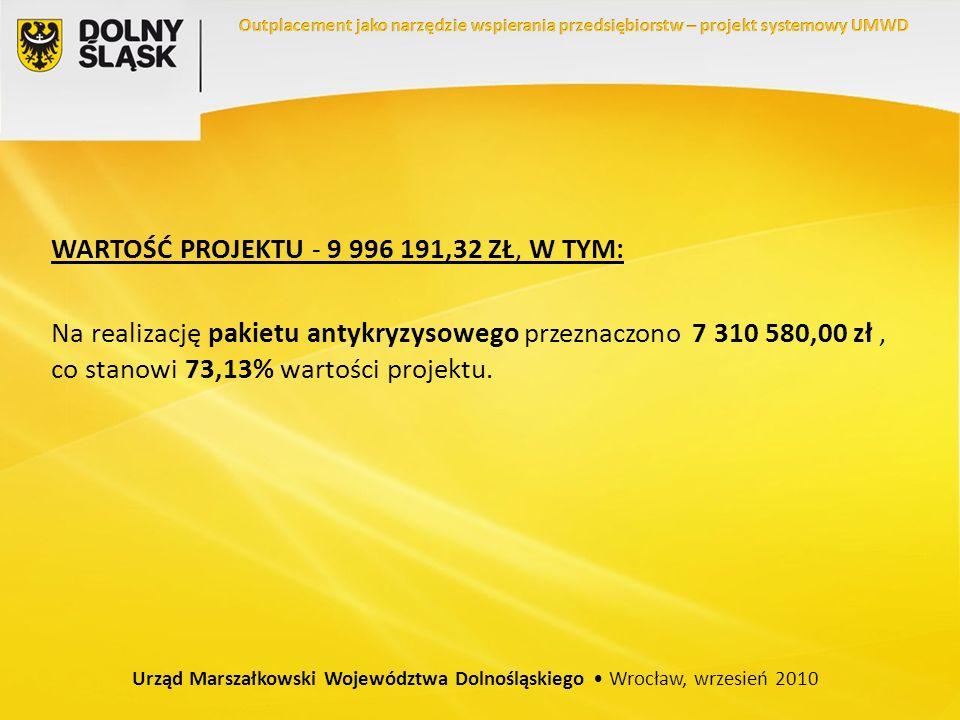 WARTOŚĆ PROJEKTU - 9 996 191,32 ZŁ, W TYM: Na realizację pakietu antykryzysowego przeznaczono 7 310 580,00 zł, co stanowi 73,13% wartości projektu.