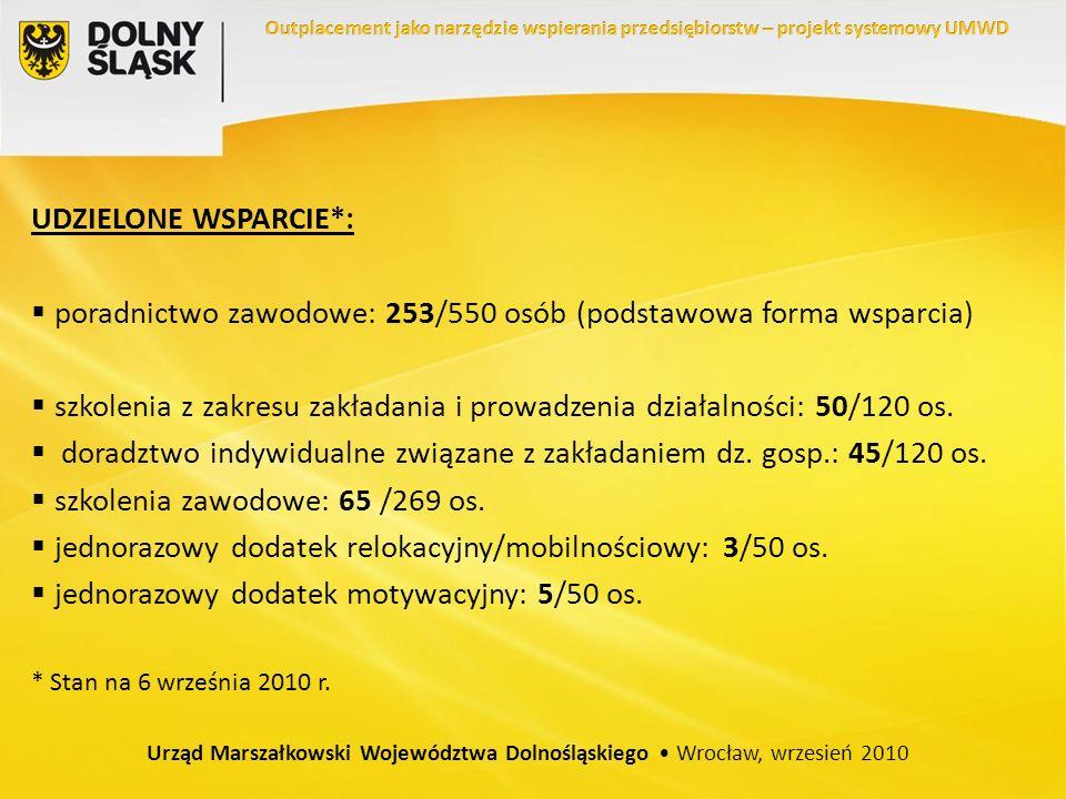 UDZIELONE WSPARCIE*: poradnictwo zawodowe: 253/550 osób (podstawowa forma wsparcia) szkolenia z zakresu zakładania i prowadzenia działalności: 50/120