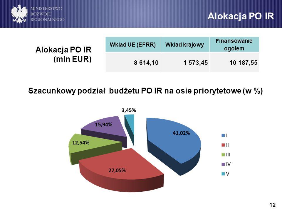IV oś priorytetowa PO IR 11 Struktura finansowania 3 osi PO IR 2014-2020 Cel szczegółowy IV osi PO IR: Wzmocnienie potencjału naukowo-badawczego jedno