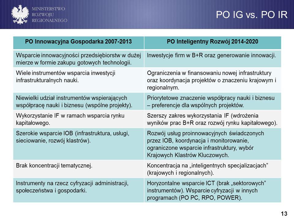 Alokacja PO IR 12 Wkład UE (EFRR) Wkład krajowy Finansowanie ogółem 8 614,101 573,4510 187,55 Szacunkowy podział budżetu PO IR na osie priorytetowe (w