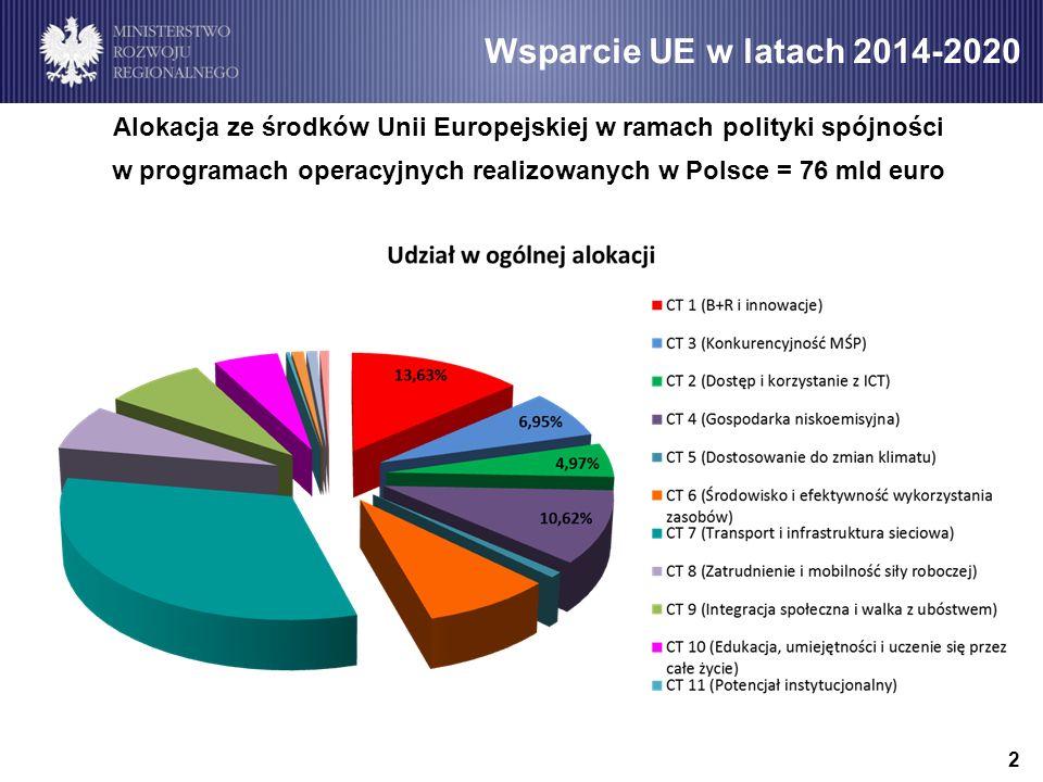 Wsparcie UE w latach 2014-2020 Alokacja ze środków Unii Europejskiej w ramach polityki spójności w programach operacyjnych realizowanych w Polsce = 76 mld euro 2