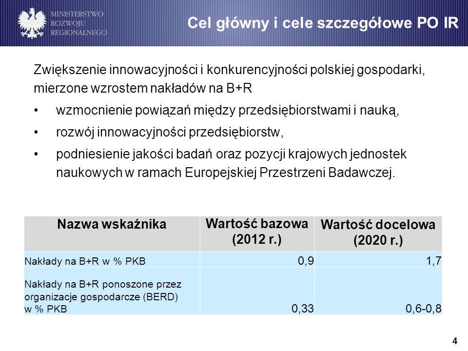 Cel główny i cele szczegółowe PO IR Zwiększenie innowacyjności i konkurencyjności polskiej gospodarki, mierzone wzrostem nakładów na B+R wzmocnienie powiązań między przedsiębiorstwami i nauką, rozwój innowacyjności przedsiębiorstw, podniesienie jakości badań oraz pozycji krajowych jednostek naukowych w ramach Europejskiej Przestrzeni Badawczej.