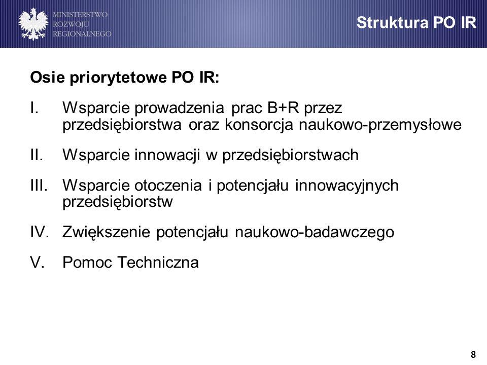 Osie priorytetowe PO IR: I.Wsparcie prowadzenia prac B+R przez przedsiębiorstwa oraz konsorcja naukowo-przemysłowe II.Wsparcie innowacji w przedsiębiorstwach III.Wsparcie otoczenia i potencjału innowacyjnych przedsiębiorstw IV.Zwiększenie potencjału naukowo-badawczego V.Pomoc Techniczna Struktura PO IR 8