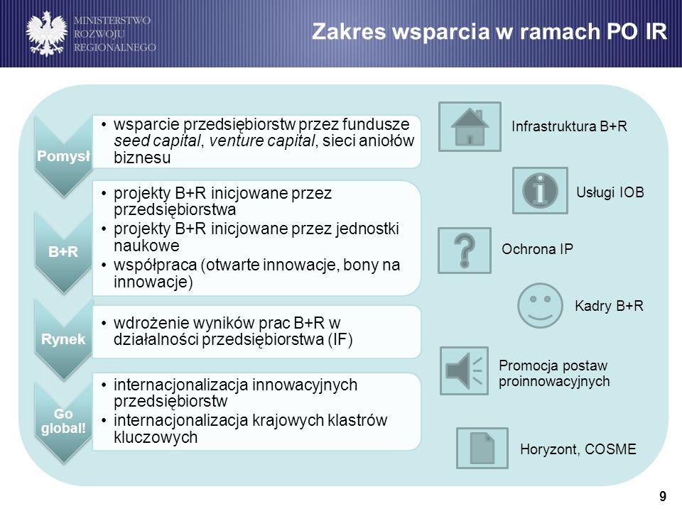 9 Infrastruktura B+R Kadry B+R Usługi IOB Ochrona IP Horyzont, COSME Promocja postaw proinnowacyjnych Zakres wsparcia w ramach PO IR