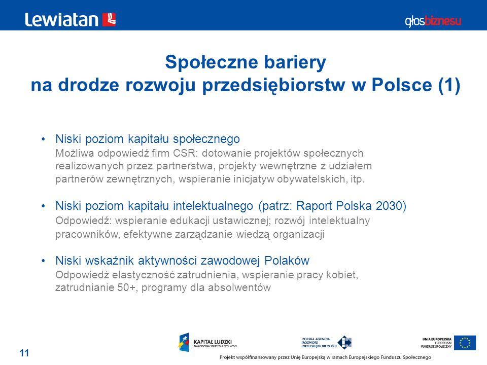 11 Społeczne bariery na drodze rozwoju przedsiębiorstw w Polsce (1) Niski poziom kapitału społecznego Możliwa odpowiedź firm CSR: dotowanie projektów