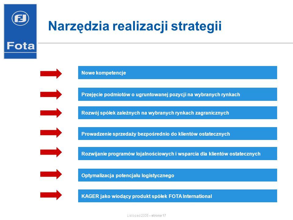 Listopad 2006 – strona 17 Narzędzia realizacji strategii Nowe kompetencje Przejęcie podmiotów o ugruntowanej pozycji na wybranych rynkach Prowadzenie sprzedaży bezpośrednio do klientów ostatecznych Rozwój spółek zależnych na wybranych rynkach zagranicznych Rozwijanie programów lojalnościowych i wsparcia dla klientów ostatecznych Optymalizacja potencjału logistycznego KAGER jako wiodący produkt spółek FOTA International