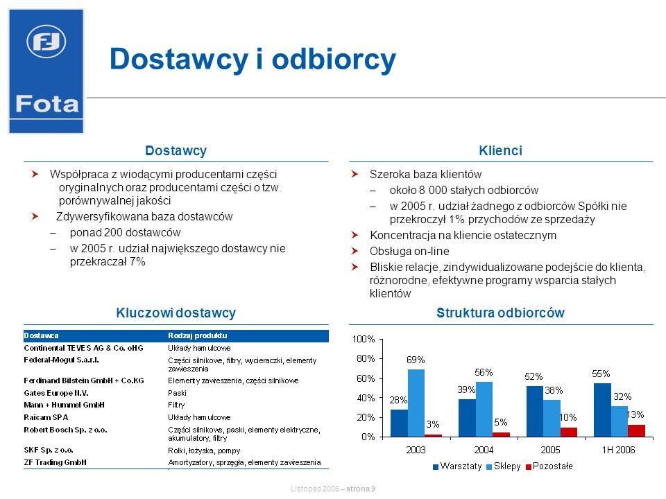 Listopad 2006 – strona 10 Rozwój własnych marek Największa w Polsce sieć niezależnych warsztatów samochodowych Samochody osobowe Blisko 600 warsztatów na koniec 2005 r.
