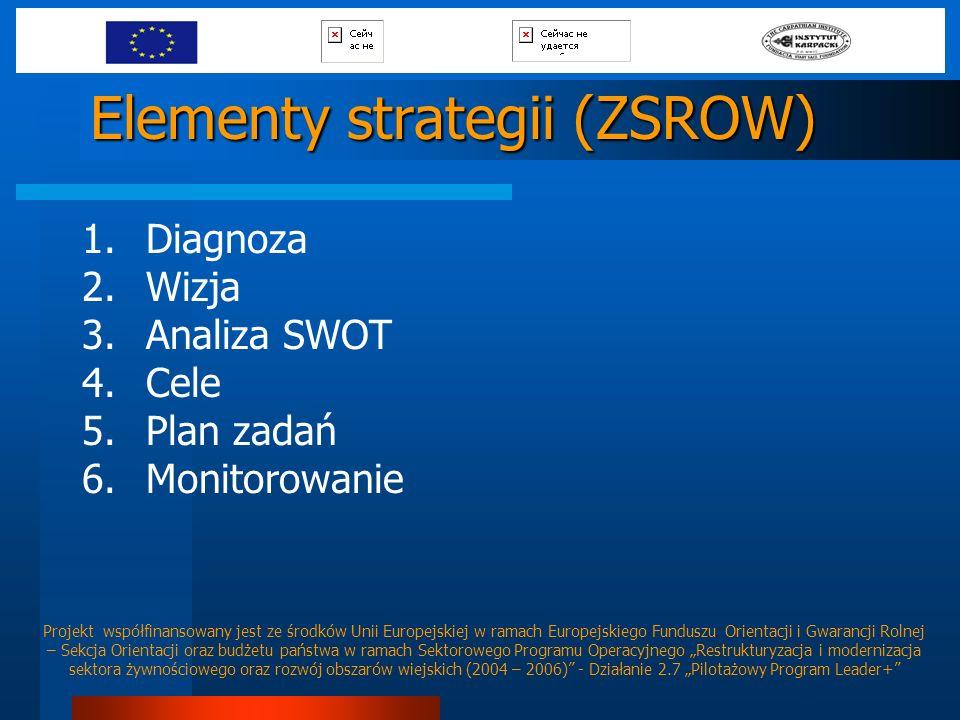 Elementy strategii (ZSROW) 1.Diagnoza 2.Wizja 3.Analiza SWOT 4.Cele 5.Plan zadań 6.Monitorowanie Projekt współfinansowany jest ze środków Unii Europej