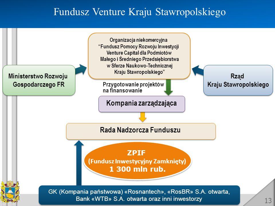 Fundusz Venture Kraju Stawropolskiego GK (Kompania państwowa) «Rosnantech», «RosBR» S.A. otwarta, Bank «WТB» S.A. otwarta oraz inni inwestorzy GK (Kom