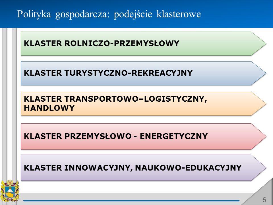 Polityka gospodarcza: podejście klasterowe 6 KLASTER ROLNICZO-PRZEMYSŁOWY KLASTER TURYSTYCZNO-REKREACYJNY KLASTER TRANSPORTOWO–LOGISTYCZNY, HANDLOWY K