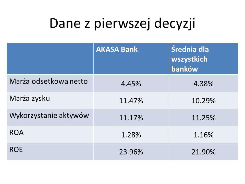 Dane z ostatniej decyzji AKASA BankŚrednia dla wszystkich banków Marża odsetkowa netto 3.61%3.75% Marża zysku 10.25%9.37% Wykorzystanie aktywów 12.04%12.08% ROA 1.23%1.14% ROE 25.51%23.28%