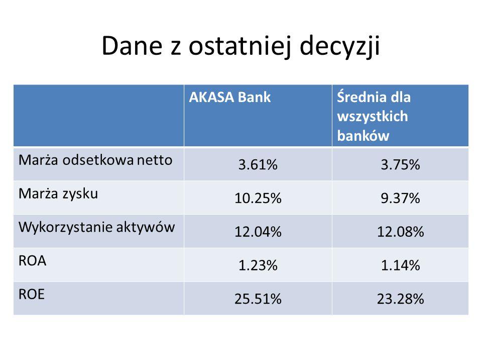 Dane z ostatniej decyzji AKASA BankŚrednia dla wszystkich banków Marża odsetkowa netto 3.61%3.75% Marża zysku 10.25%9.37% Wykorzystanie aktywów 12.04%