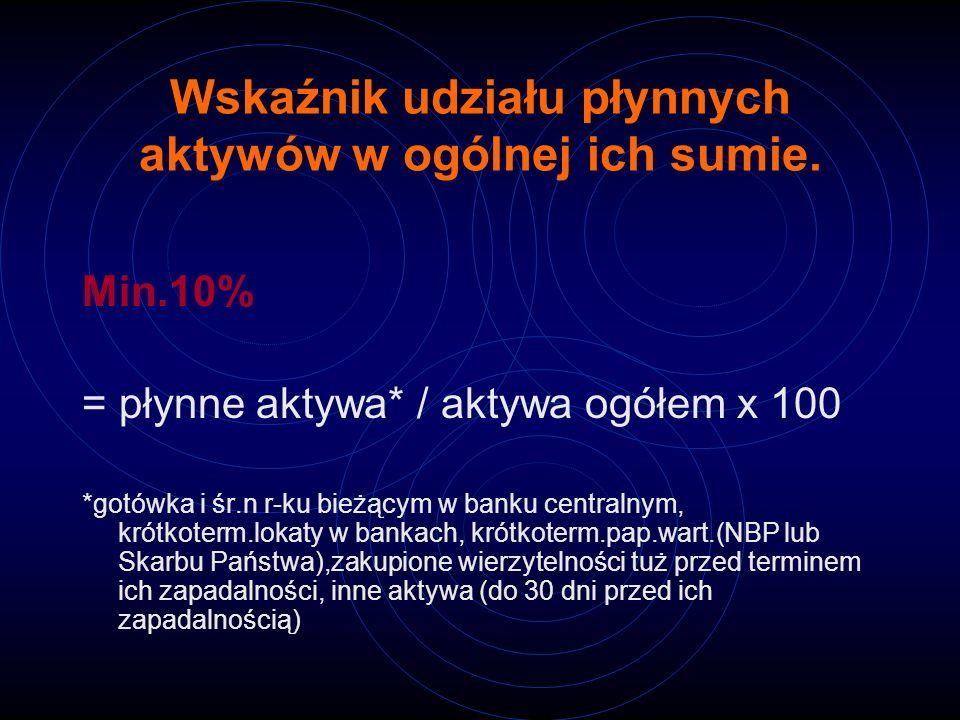 Wskaźnik udziału płynnych aktywów w ogólnej ich sumie. Min.10% = płynne aktywa* / aktywa ogółem x 100 *gotówka i śr.n r-ku bieżącym w banku centralnym
