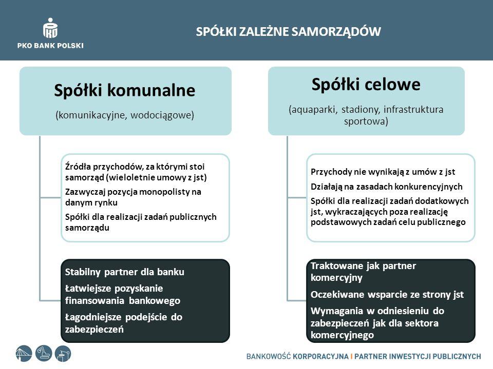 SPÓŁKI ZALEŻNE SAMORZĄDÓW Spółki komunalne (komunikacyjne, wodociągowe) Źródła przychodów, za którymi stoi samorząd (wieloletnie umowy z jst) Zazwycza