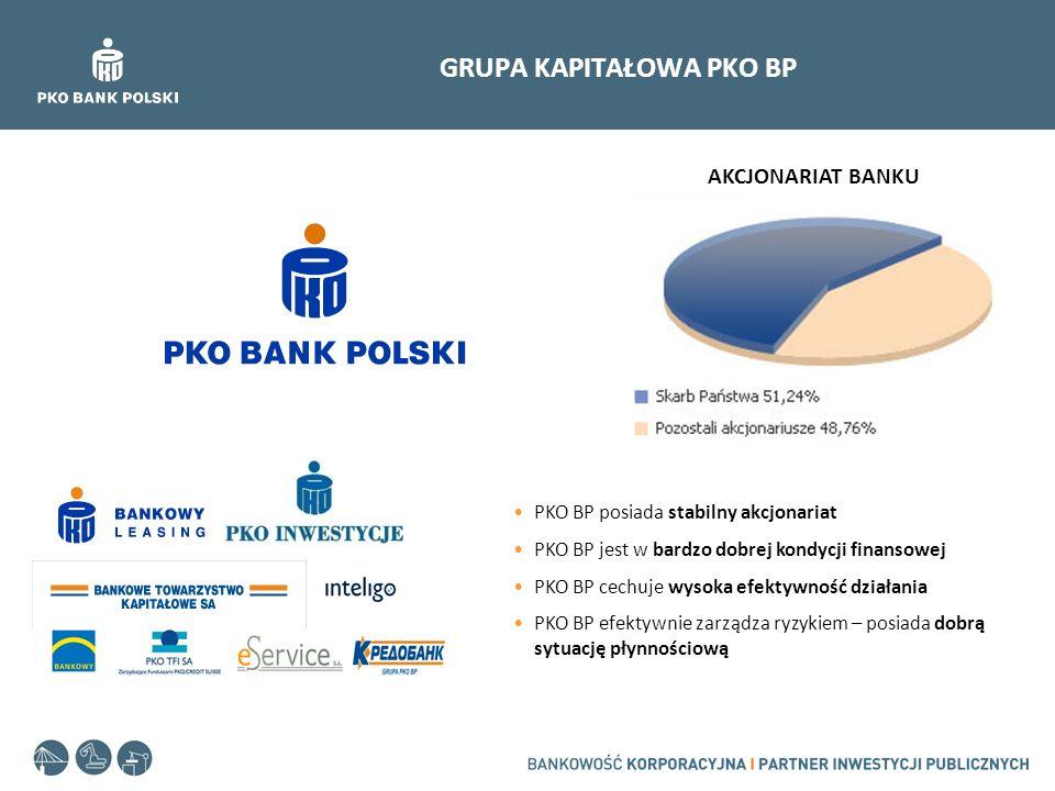 GRUPA KAPITAŁOWA PKO BP AKCJONARIAT BANKU PKO BP posiada stabilny akcjonariat PKO BP jest w bardzo dobrej kondycji finansowej PKO BP cechuje wysoka ef