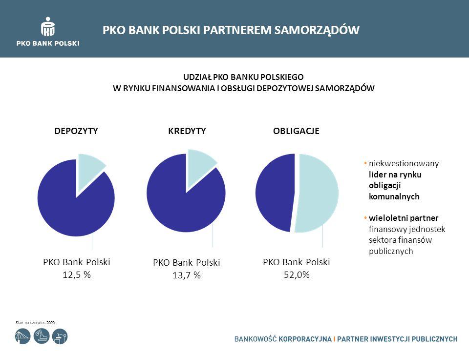 PKO BANK POLSKI PARTNEREM SAMORZĄDÓW DEPOZYTYKREDYTYOBLIGACJE PKO Bank Polski 52,0% PKO Bank Polski 13,7 % PKO Bank Polski 12,5 % Stan na czerwiec 200