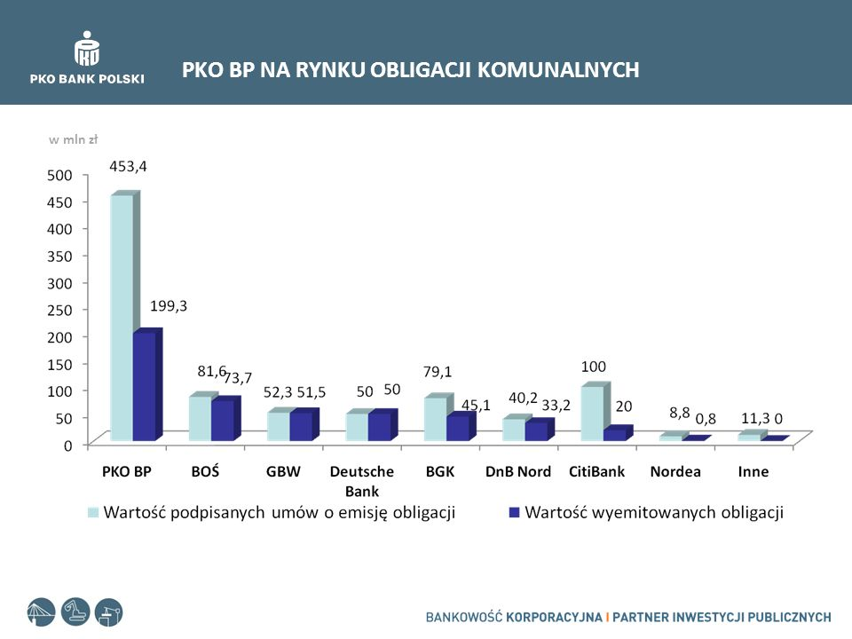 PKO BP NA RYNKU OBLIGACJI KOMUNALNYCH w mln zł