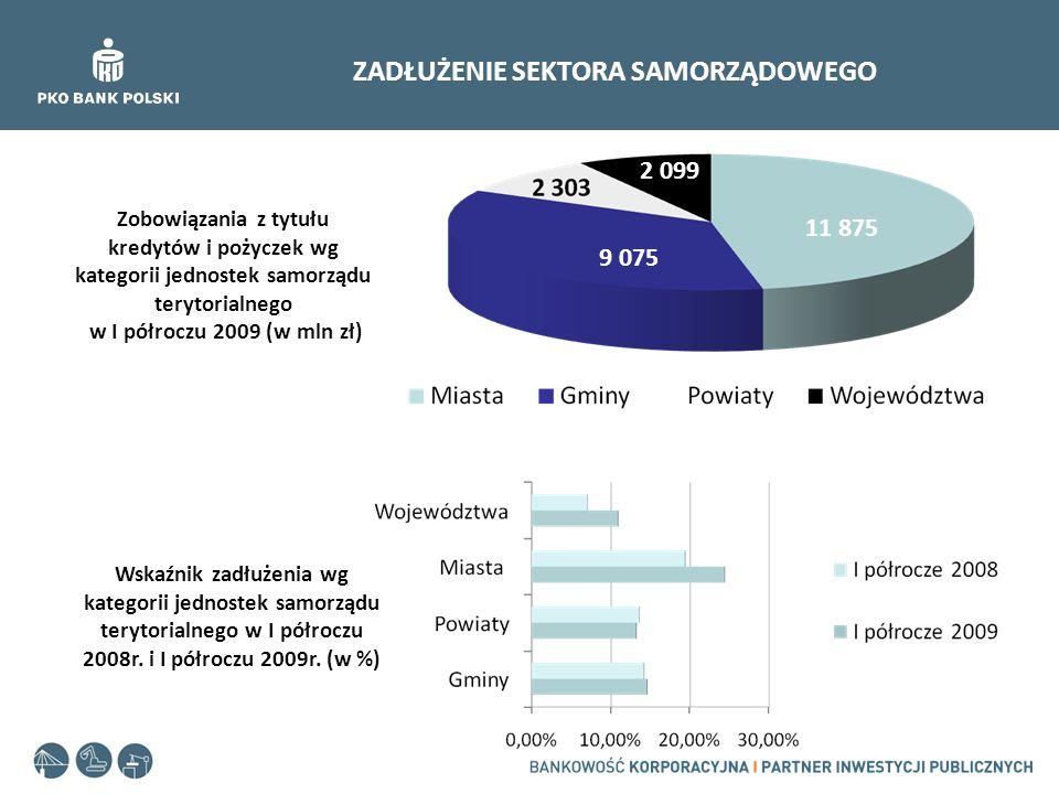 SEKTOR BANKOWY A ROSNĄCE POTRZEBY FINANSOWE SAMORZĄDÓW Inwestycje a kredyty dla jednostek samorządu terytorialnego w latach 2000 – 2009 (w mln zł)
