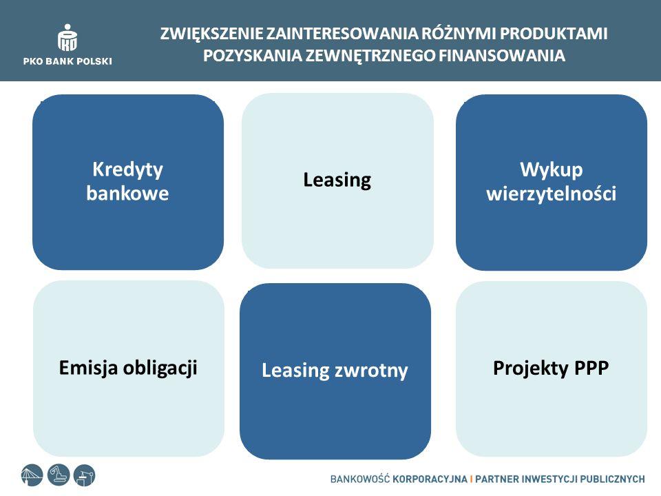 ZWIĘKSZENIE ZAINTERESOWANIA RÓŻNYMI PRODUKTAMI POZYSKANIA ZEWNĘTRZNEGO FINANSOWANIA Kredyty bankowe Emisja obligacji Wykup wierzytelności Projekty PPP