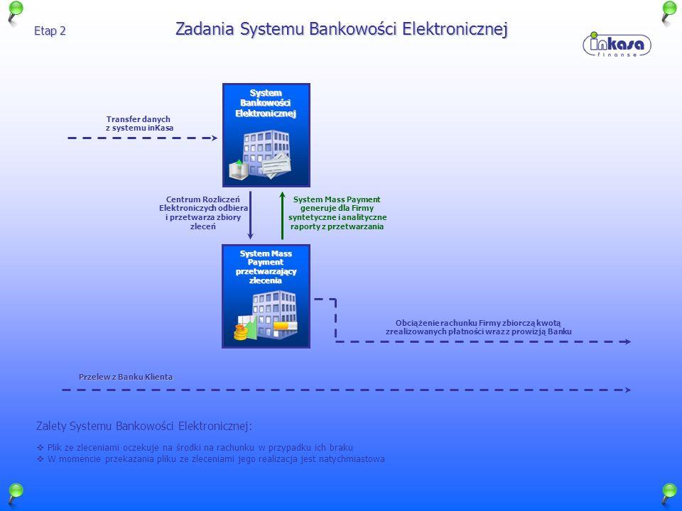 System Bankowości Elektronicznej System Mass Payment przetwarzający zlecenia Centrum Rozliczeń Elektroniczych odbiera i przetwarza zbiory zleceń Syste