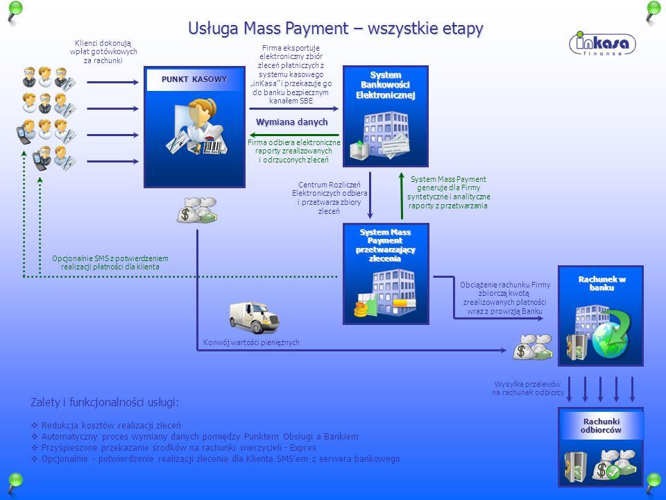 System Bankowości Elektronicznej System Mass Payment przetwarzający zlecenia Rachunek w banku Konwój wartości pieniężnych Wymiana danych Klienci dokon