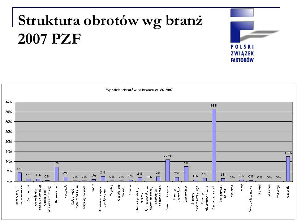 Struktura obrotów wg branż 2007 PZF