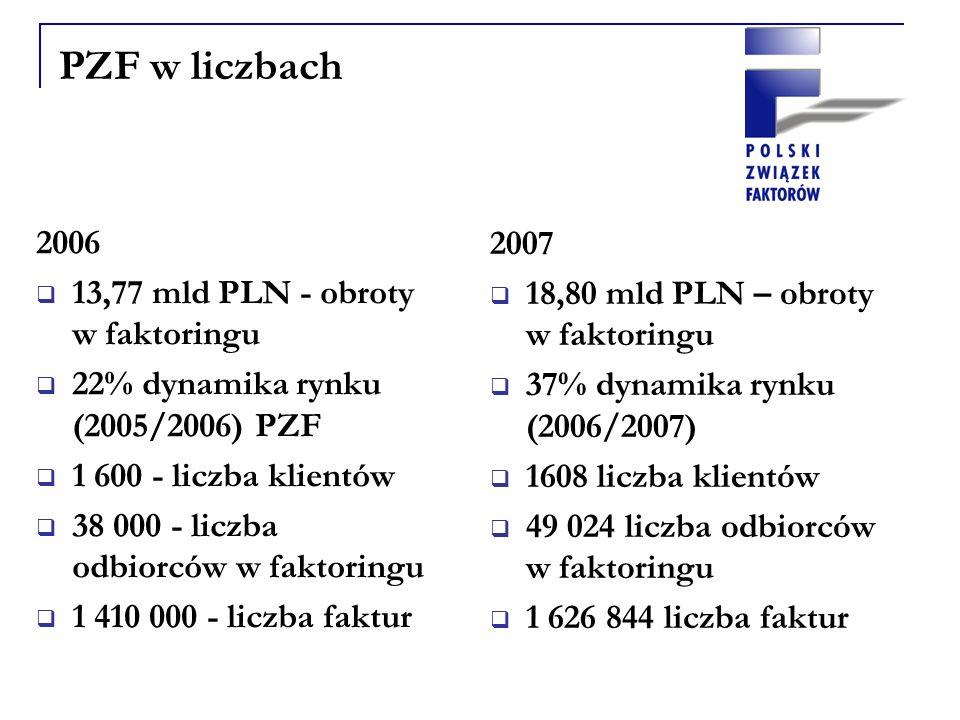 PZF w liczbach 2007 18,80 mld PLN – obroty w faktoringu 37% dynamika rynku (2006/2007) 1608 liczba klientów 49 024 liczba odbiorców w faktoringu 1 626 844 liczba faktur 2006 13,77 mld PLN - obroty w faktoringu 22% dynamika rynku (2005/2006) PZF 1 600 - liczba klientów 38 000 - liczba odbiorców w faktoringu 1 410 000 - liczba faktur