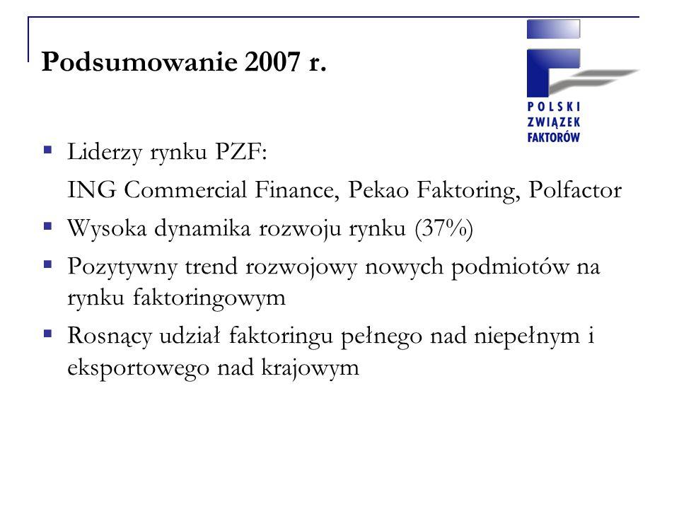 Podsumowanie 2007 r. Liderzy rynku PZF: ING Commercial Finance, Pekao Faktoring, Polfactor Wysoka dynamika rozwoju rynku (37%) Pozytywny trend rozwojo