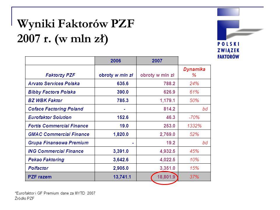 Wyniki Faktorów PZF 2007 r.