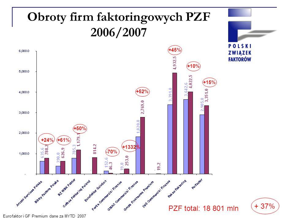 Obroty firm faktoringowych PZF 2006/2007 Dane w mln PLN Eurofaktor i GF Premium dane za IIIYTD 2007 +24%+61% +50% -70% +1332% +52% +10% +45% +15% PZF total: 18 801 mln + 37%