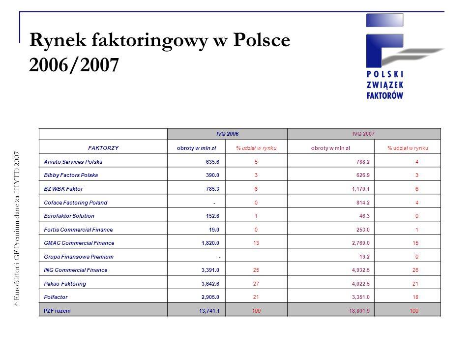 Rynek faktoringowy w Polsce 2006/2007 * Eurofaktor i GF Premium dane za IIIYTD 2007 IVQ 2006IVQ 2007 FAKTORZYobroty w mln zł% udział w rynkuobroty w mln zł % udział w rynku Arvato Services Polska 635.65 788.2 4 Bibby Factors Polska 390.03 626.9 3 BZ WBK Faktor 785.36 1,179.1 6 Coface Factoring Poland -0 814.2 4 Eurofaktor Solution 152.61 46.3 0 Fortis Commercial Finance 19.00 253.0 1 GMAC Commercial Finance 1,820.013 2,769.0 15 Grupa Finansowa Premium - 19.2 0 ING Commercial Finance 3,391.025 4,932.5 26 Pekao Faktoring 3,642.627 4,022.5 21 Polfactor 2,905.021 3,351.0 18 PZF razem 13,741.1100 18,801.9 100