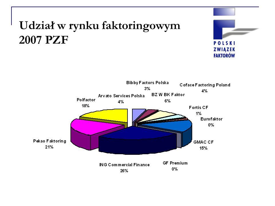 Udział w rynku faktoringowym 2007 PZF
