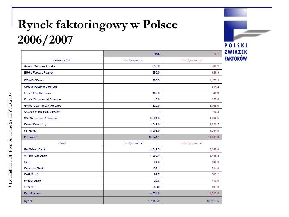 Rynek faktoringowy w Polsce 2006/2007 * Eurofaktor i GF Premium dane za IIIYTD 2007 20062007 Faktorzy PZFobroty w mln zł Arvato Services Polska 635.6 788.2 Bibby Factors Polska 390.0 626.9 BZ WBK Faktor 785.3 1,179.1 Coface Factoring Poland - 814.2 Eurofaktor Solution 152.6 46.3 Fortis Commercial Finance 19.0 253.0 GMAC Commercial Finance 1,820.0 2,769.0 Grupa Finansowa Premium - 19.2 ING Commercial Finance 3,391.0 4,932.5 Pekao Faktoring 3,642.6 4,022.5 Polfactor 2,905.0 3,351.0 PZF razem 13,741.1 18,801.9 Bankiobroty w mln zł Raiffeisen Bank 3,942.9 7,548.6 Millennium Bank 1,389.4 2,185.4 BGŻ 394.0 890.0 Factor in Bank 437.1 794.6 DnB Nord 97.7 303.3 Kredyt Bank 29.6 110.0 PKO BP 83.90 Banki razem 6,374.6 11,915.8 Rynek 20,115.68 30,717.66