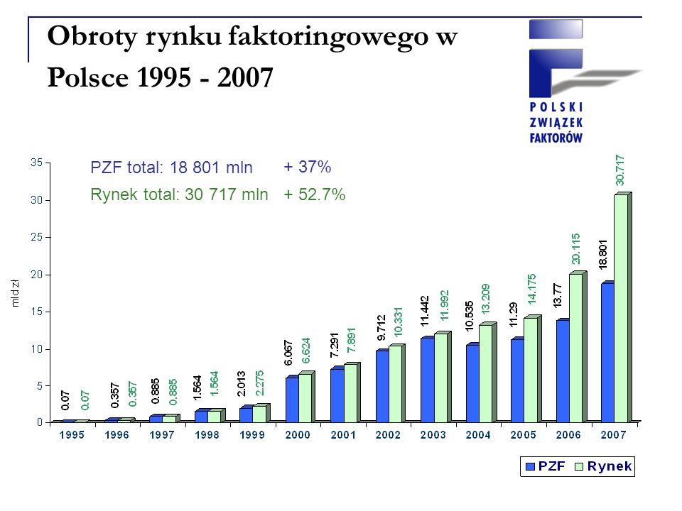 Obroty rynku faktoringowego w Polsce 1995 - 2007 PZF total: 18 801 mln + 37% Rynek total: 30 717 mln+ 52.7%
