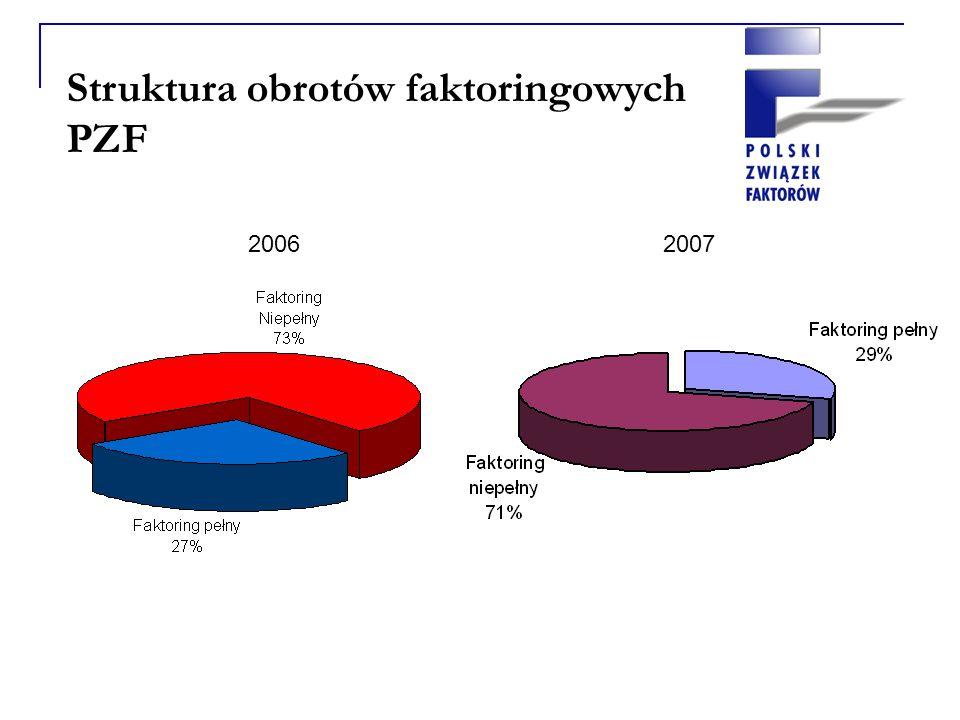 Struktura obrotów faktoringowych PZF 20062007