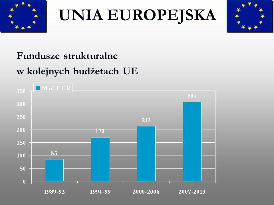Fundusze strukturalne w kolejnych budżetach UE UNIA EUROPEJSKA