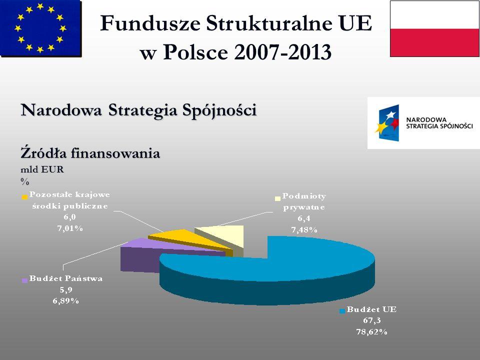 Fundusze Strukturalne UE w Polsce 2007-2013 Narodowa Strategia Spójności Źródła finansowania mld EUR %