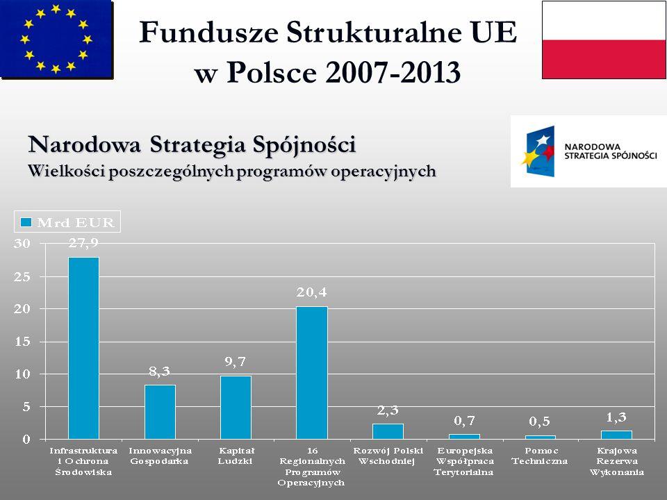 Fundusze Strukturalne UE w Polsce 2007-2013 Narodowa Strategia Spójności Wielkości poszczególnych programów operacyjnych