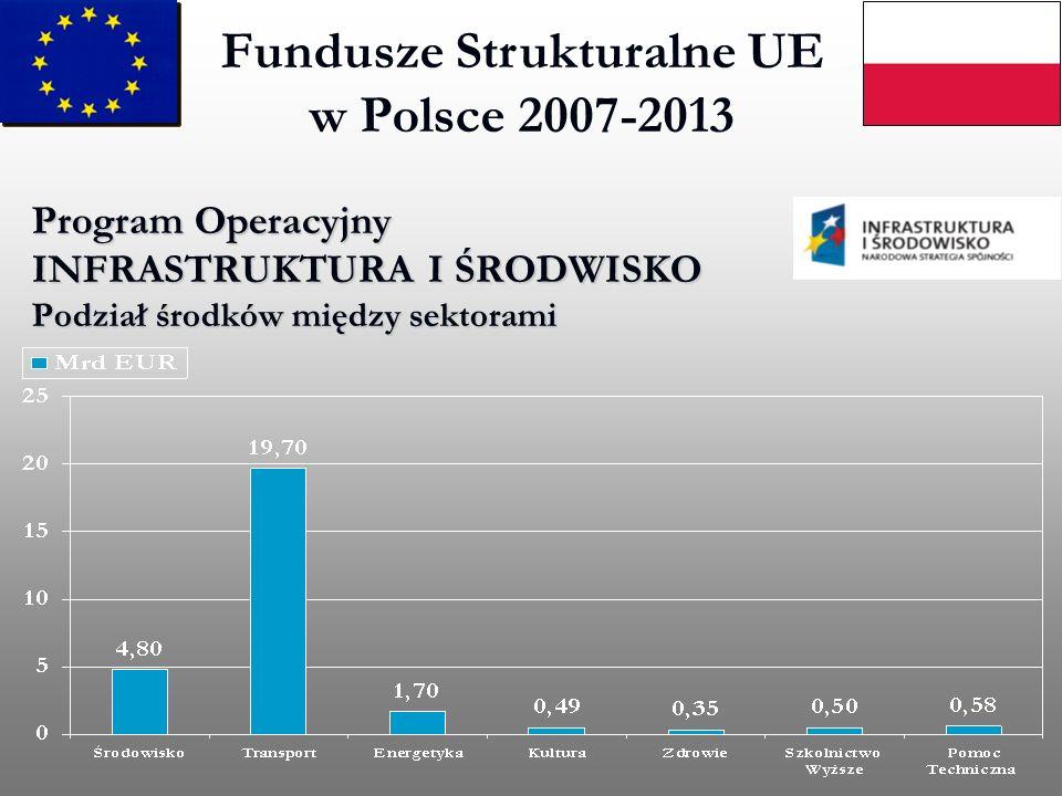 Fundusze Strukturalne UE w Polsce 2007-2013 Program Operacyjny INFRASTRUKTURA I ŚRODWISKO Podział środków między sektorami