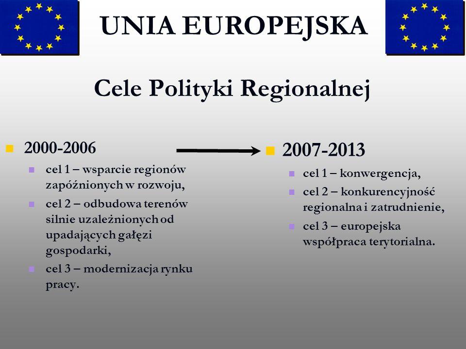 Cele Polityki Regionalnej 2000-2006 cel 1 – wsparcie regionów zapóźnionych w rozwoju, cel 2 – odbudowa terenów silnie uzależnionych od upadających gał