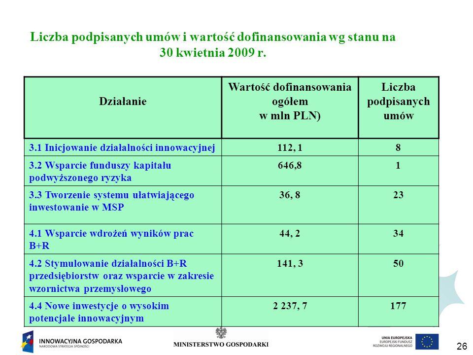 26 Liczba podpisanych umów i wartość dofinansowania wg stanu na 30 kwietnia 2009 r.