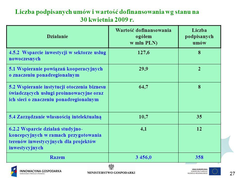 27 Liczba podpisanych umów i wartość dofinansowania wg stanu na 30 kwietnia 2009 r.