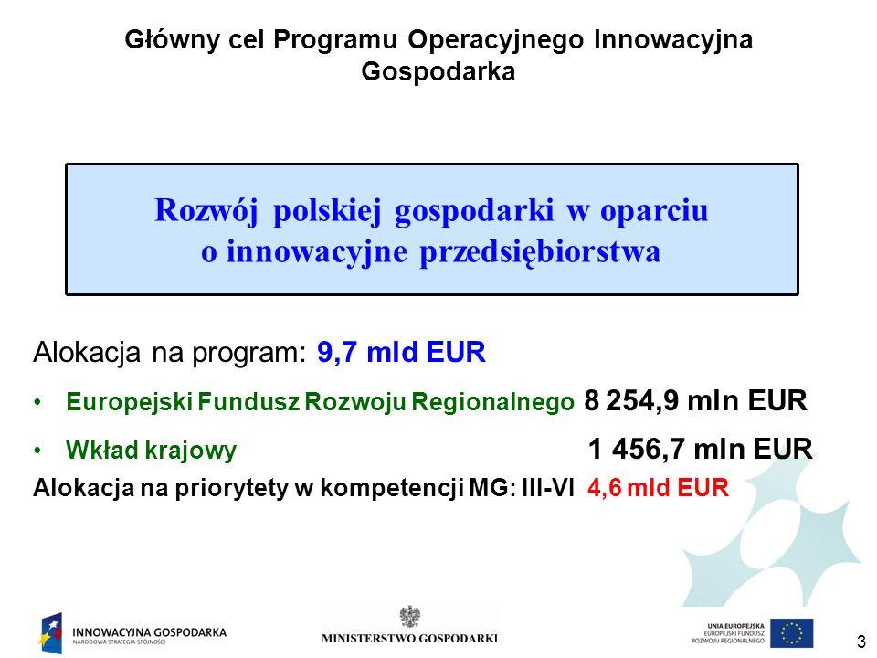 3 Główny cel Programu Operacyjnego Innowacyjna Gospodarka Alokacja na program: 9,7 mld EUR Europejski Fundusz Rozwoju Regionalnego 8 254,9 mln EUR Wkład krajowy 1 456,7 mln EUR Alokacja na priorytety w kompetencji MG: III-VI 4,6 mld EUR Rozwój polskiej gospodarki w oparciu o innowacyjne przedsiębiorstwa