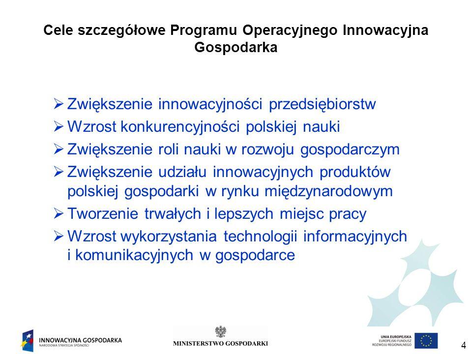 4 Cele szczegółowe Programu Operacyjnego Innowacyjna Gospodarka Zwiększenie innowacyjności przedsiębiorstw Wzrost konkurencyjności polskiej nauki Zwiększenie roli nauki w rozwoju gospodarczym Zwiększenie udziału innowacyjnych produktów polskiej gospodarki w rynku międzynarodowym Tworzenie trwałych i lepszych miejsc pracy Wzrost wykorzystania technologii informacyjnych i komunikacyjnych w gospodarce