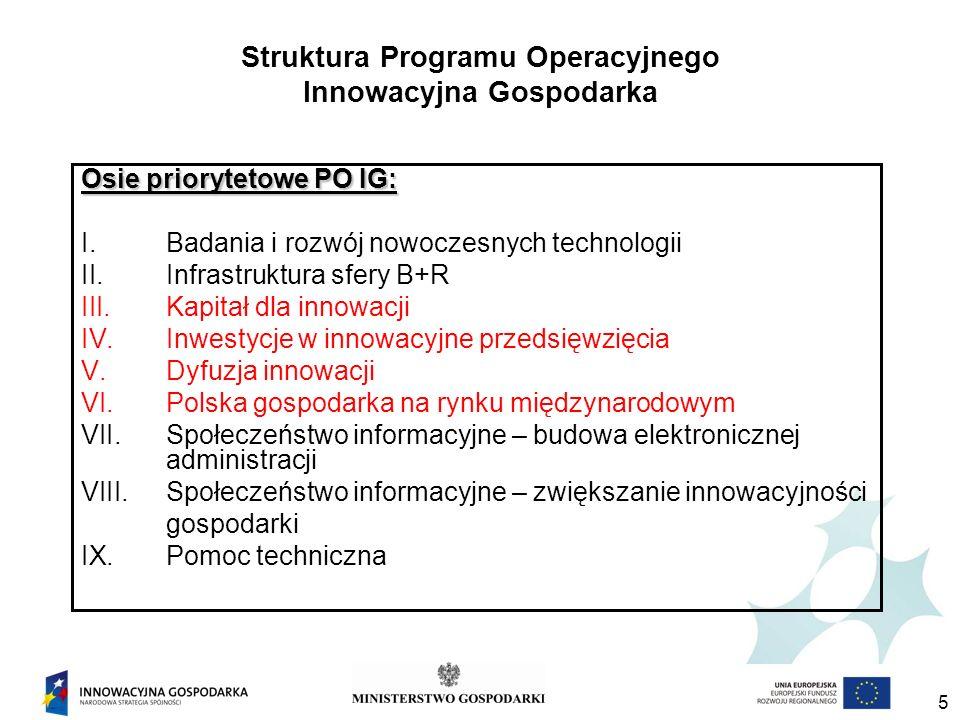 6 Osie priorytetowe w gestii Ministerstwa Gospodarki jako Instytucji Pośredniczącej ***** III oś Kapitał dla innowacji (340 mln euro) IV oś Inwestycje w innowacyjne przedsięwzięcia (3 430 mln euro) V oś Dyfuzja innowacji (399 mln euro) VI oś Polska gospodarka na rynku międzynarodowym (411 mln euro)