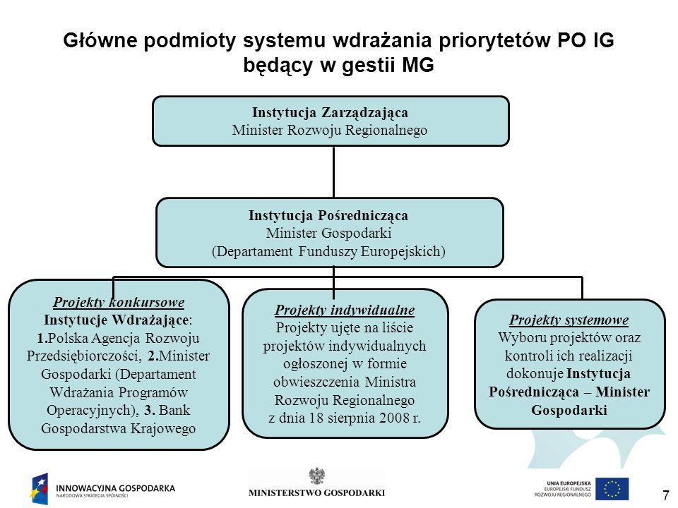 7 Główne podmioty systemu wdrażania priorytetów PO IG będący w gestii MG Instytucja Zarządzająca Minister Rozwoju Regionalnego Projekty konkursowe Instytucje Wdrażające: 1.Polska Agencja Rozwoju Przedsiębiorczości, 2.Minister Gospodarki (Departament Wdrażania Programów Operacyjnych), 3.