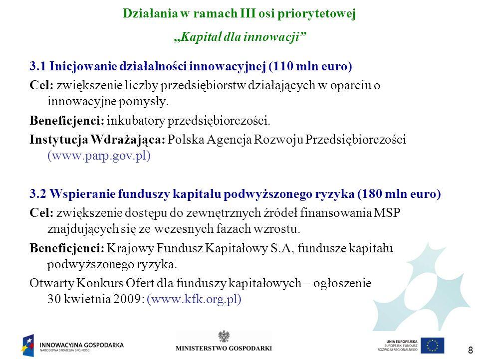 19 Działania w ramach V osi priorytetowej Dyfuzja innowacji 5.4 Zarządzanie własnością intelektualną (39 mln euro) Cel: poprawa efektywności funkcjonowania rynku innowacji, w szczególności w zakresie przepływu rozwiązań innowacyjnych poprzez upowszechnianie stosowania prawa własności przemysłowej, w tym uzyskiwanie praw ochrony własności przemysłowej.