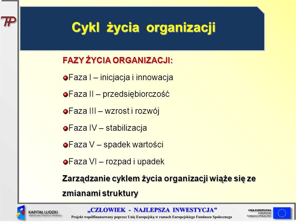 FAZY ŻYCIA ORGANIZACJI: Faza I – inicjacja i innowacja Faza II – przedsiębiorczość Faza III – wzrost i rozwój Faza IV – stabilizacja Faza V – spadek w