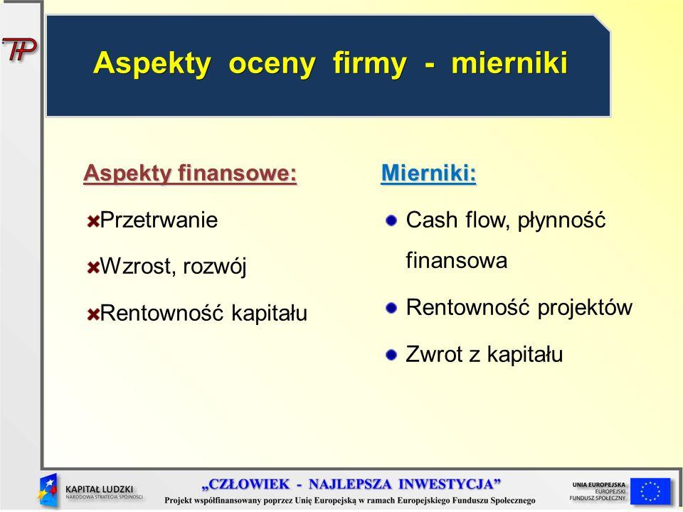 Aspekty finansowe: Przetrwanie Wzrost, rozwój Rentowność kapitałuMierniki: Cash flow, płynność finansowa Rentowność projektów Zwrot z kapitału Aspekty